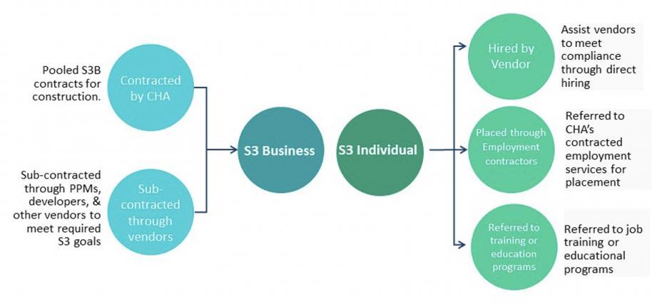Sec 3 Chart 2